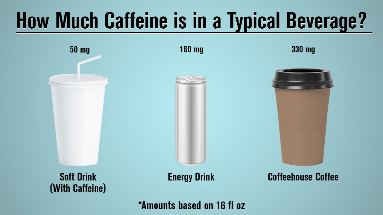 Soft drinks have 50 mg of caffeine, energy drinks 160 mg, coffehouse coffee 330mg per 16 ounces